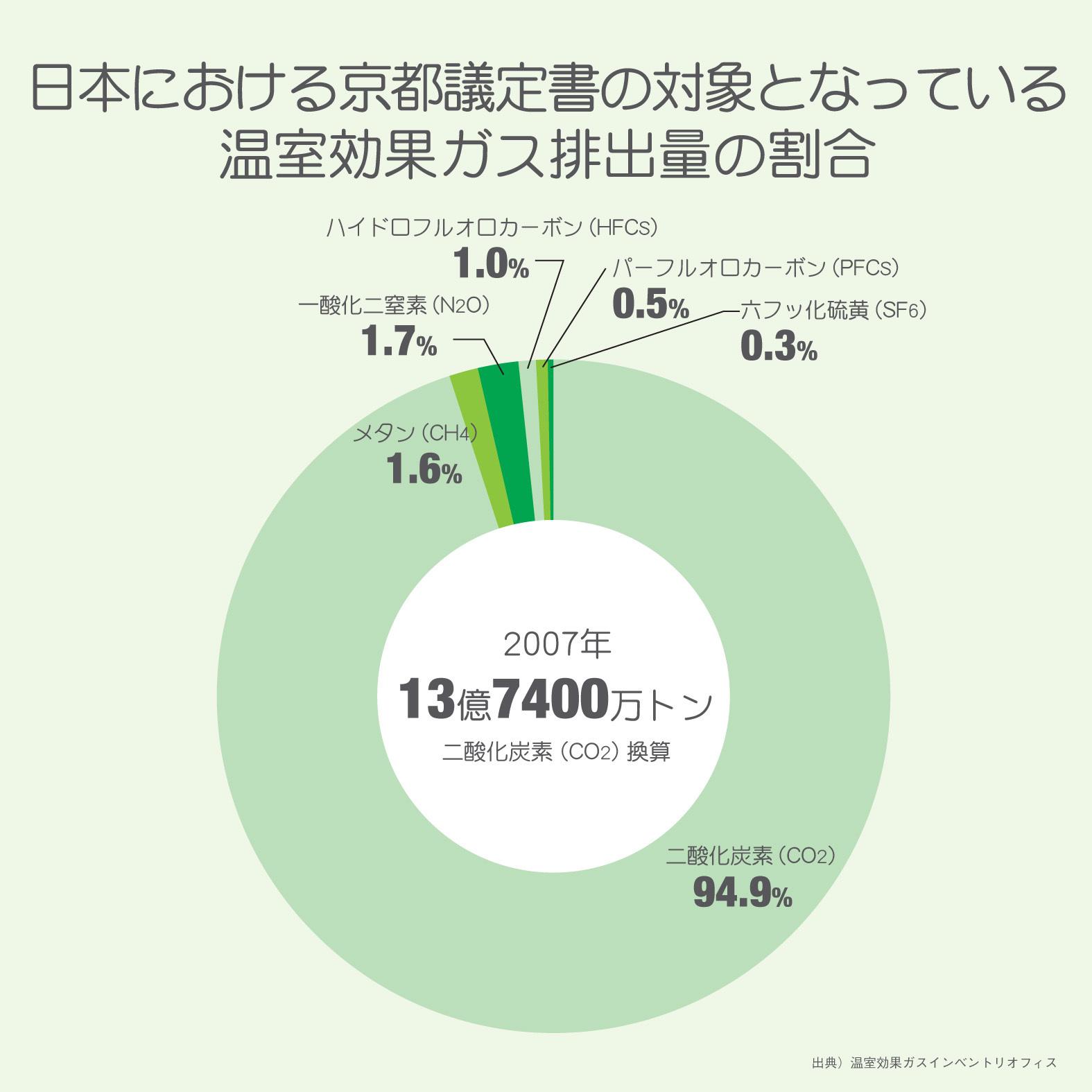 効果 ガス 温室 温室効果ガスはなぜ増える?|東京都環境局