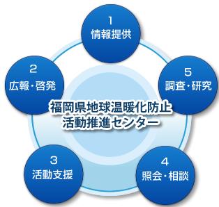 センター役割イメージ