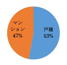 戸建53% マンション47%