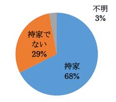 持家68% 持家でない29%