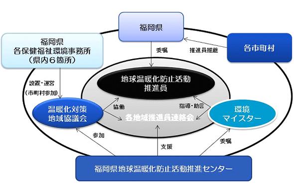 推進員の活動支援体制のイメージ図